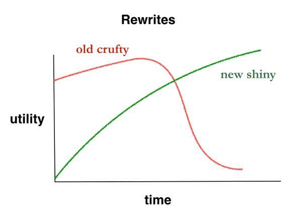 rewrite-cycle.jpg